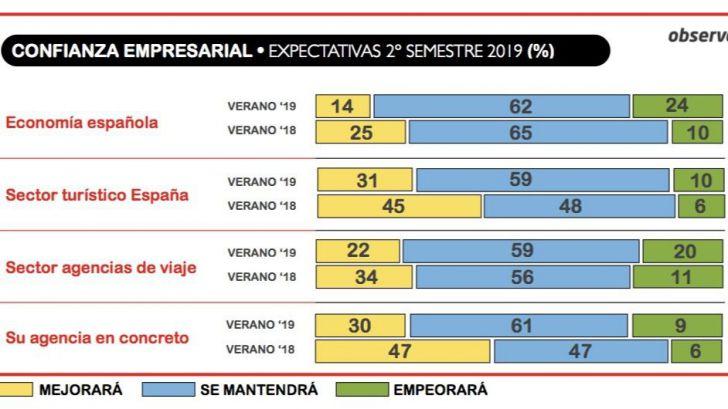 Las agencias de viajes apuntan a un retroceso de la economía española en el segundo semestre de 2019